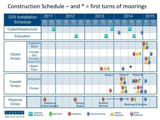 Construction Schedule – and * = first turns of moorings