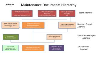 Maintenance Documents Hierarchy