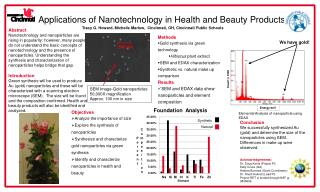 Applications of Nanotechnology in Health and Beauty Products