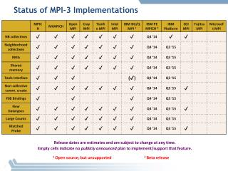 Status of  MPI-3  Implementations