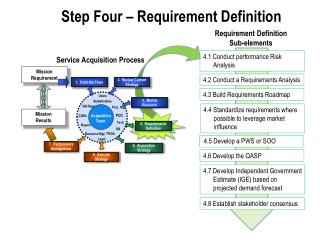 Step Four – Requirement Definition