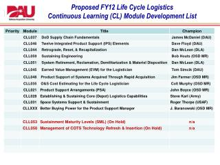 Proposed FY12 Life Cycle Logistics Continuous Learning  (CL) Module  Development List