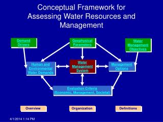 Conceptual Framework for  Assessing Water Resources and Management