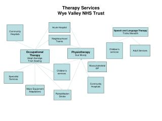 Therapy Services Wye Valley NHS Trust