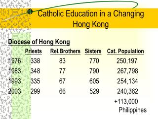 Catholic Education in a Changing  Hong Kong