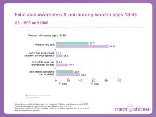 Folic acid awareness & use among women ages 18-45