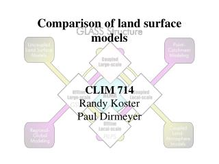 Comparison of land surface models
