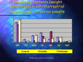 Elementary contents (weight percentage) in extraterrestrial minerals and terrestrial basalts