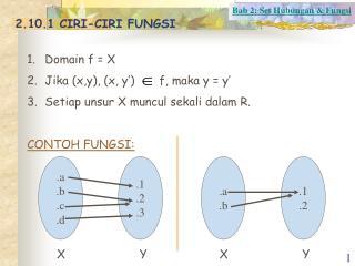 2.10.1 CIRI-CIRI FUNGSI