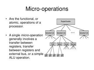 Micro-operations