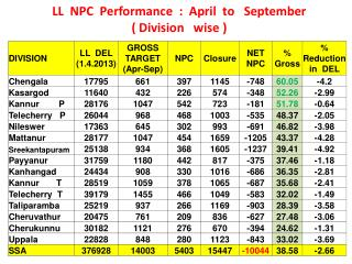 LL NPC Performance : April to September ( Division wise )