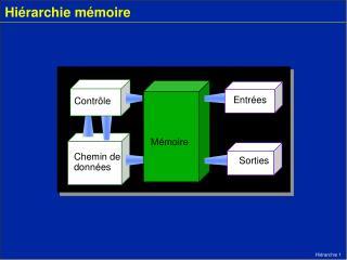 Hiérarchie mémoire