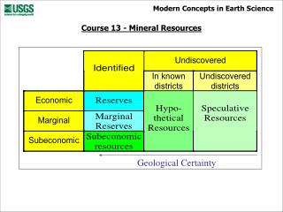 Geological Certainty