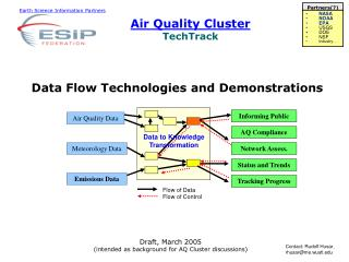 Air Quality Cluster TechTrack