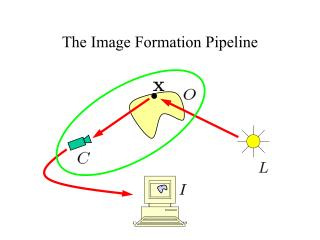 The Image Formation Pipeline