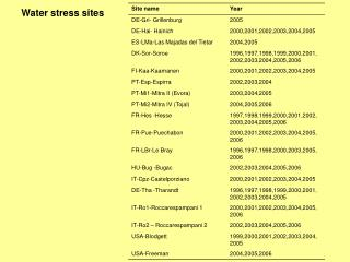 Water stress sites