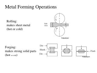 Metal Forming Operations