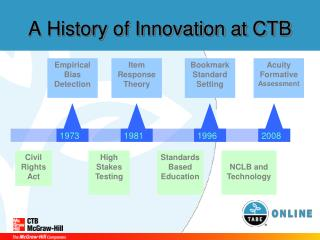 A History of Innovation at CTB