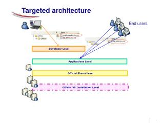 Targeted architecture