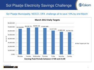 Sol Plaatje Electricity Savings Challenge