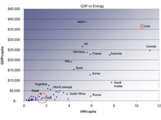 GDP vs Energy