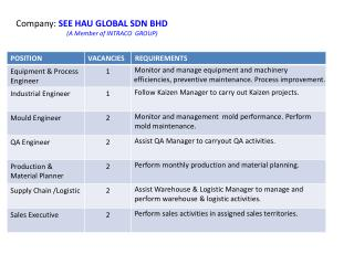 Company: SEE HAU GLOBAL SDN BHD (A Member of INTRACO GROUP)