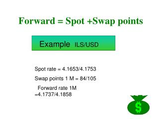 Forward = Spot +Swap points