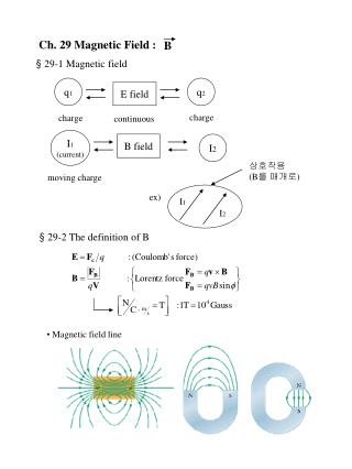 Ch. 29 Magnetic Field :