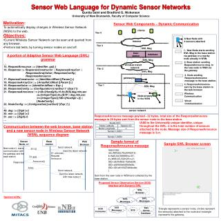 Motivation : To automatically display changes in Wireless Sensor Network (WSN) to the web .