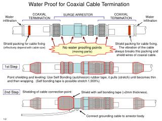 Water Proof for Coaxial Cable Termination