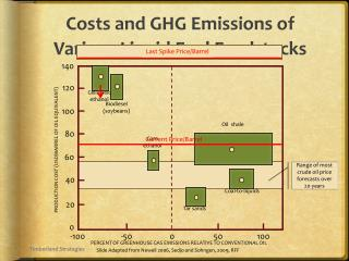 Costs and GHG Emissions of Various Liquid Fuel Feedstocks