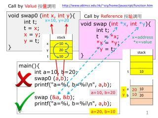 void swap0 ( int x, int y ){ int t; t = x ; x = y ; y = t; }