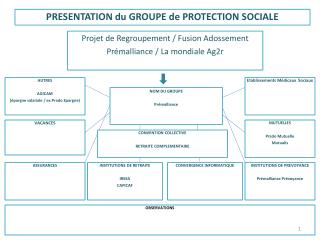 PRESENTATION du GROUPE de PROTECTION SOCIALE
