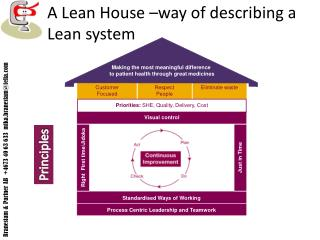 A Lean House –way of describing a Lean system