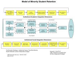 Admin/Board Policy on Minority Retention