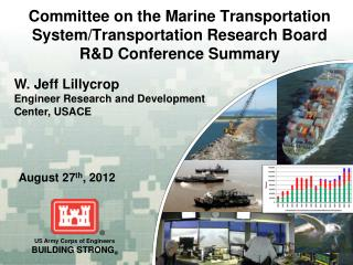 Committee on the Marine Transportation System/Transportation Research Board R&D Conference Summary