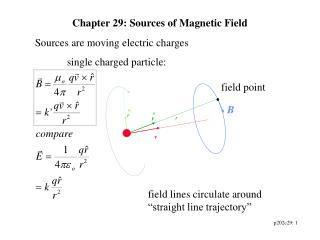 Chapter 29: Sources of Magnetic Field