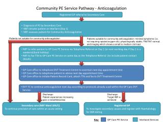Community PE Service Pathway - Anticoagulation
