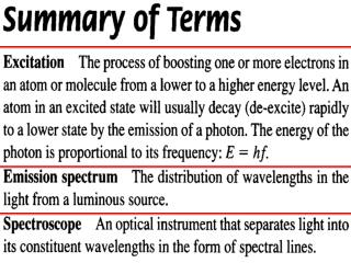 Setup For  Absorption Spectrum