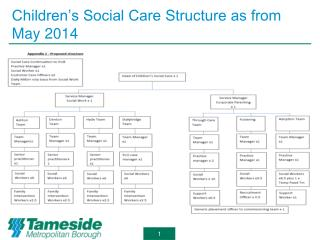 Children's Social Care Structure as from May 2014