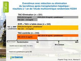 TAC ± MMF + prednisone
