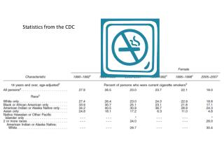 Statistics from the CDC