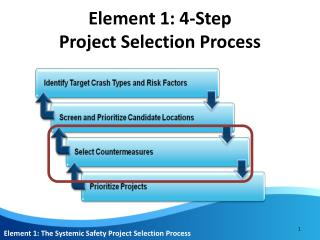 Element 1: 4-Step  Project Selection Process