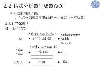 2.2 语法分析器生成器 YACC