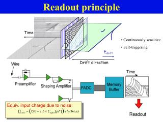 Readout principle