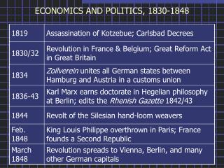 ECONOMICS AND POLITICS, 1830-1848
