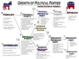 Growth of Political Parties