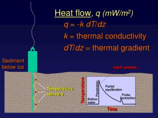 Heat flow , q (mW/m 2 )