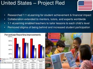 United States – Project Red