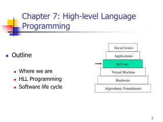 Chapter 7: High-level Language Programming